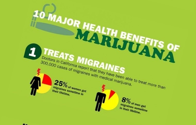 21 health benefits of marijuana