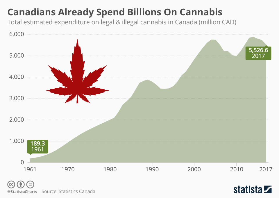 Canadians Already Spend Billions On Cannabis